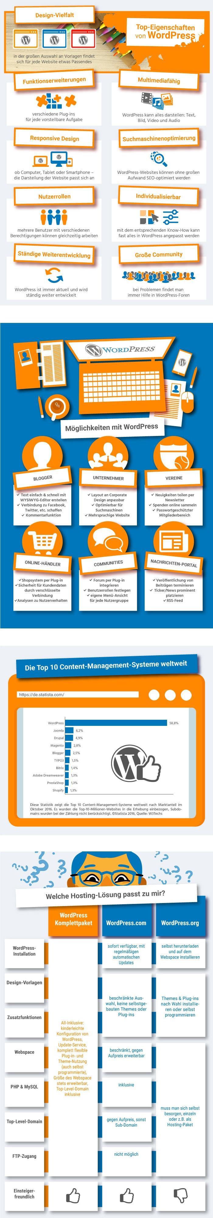 Infografik WordPress Hosting