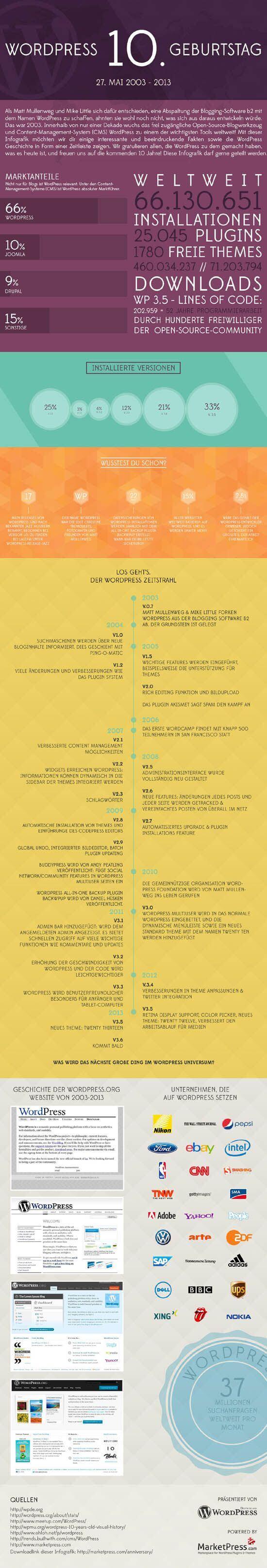 10jahrewordpress-infografik