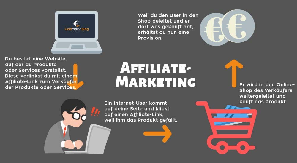Affiliate-Marketing-Ablauf