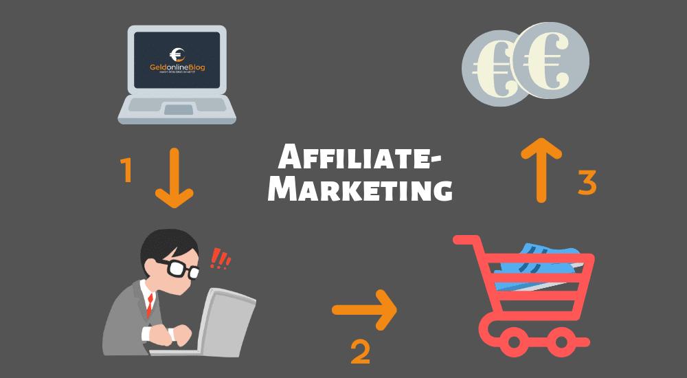 Affiliate-Marketing-Ablauf
