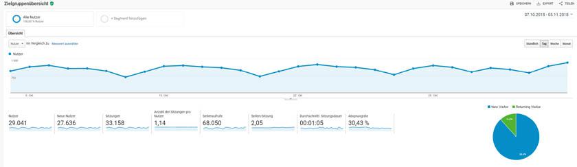Die wichtigsten Kennzahlen (KPI) für deine Blog-Analyse