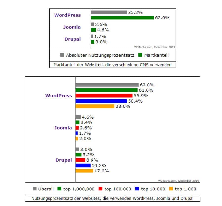 CMS-Statistik