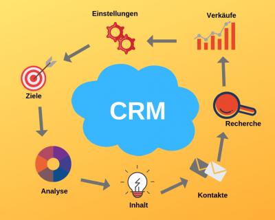 CRM-Software für Kleinunternehmen