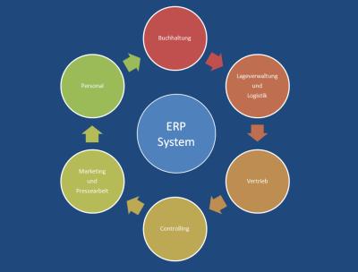Acht Kriterien, die du bei der Auswahl eines ERP-Systems beachten solltest