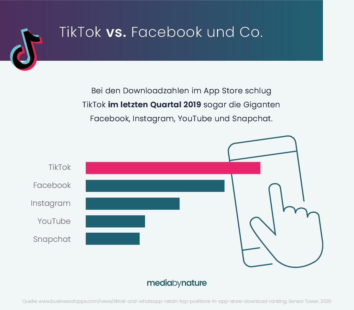 TikTok vs. Facebook