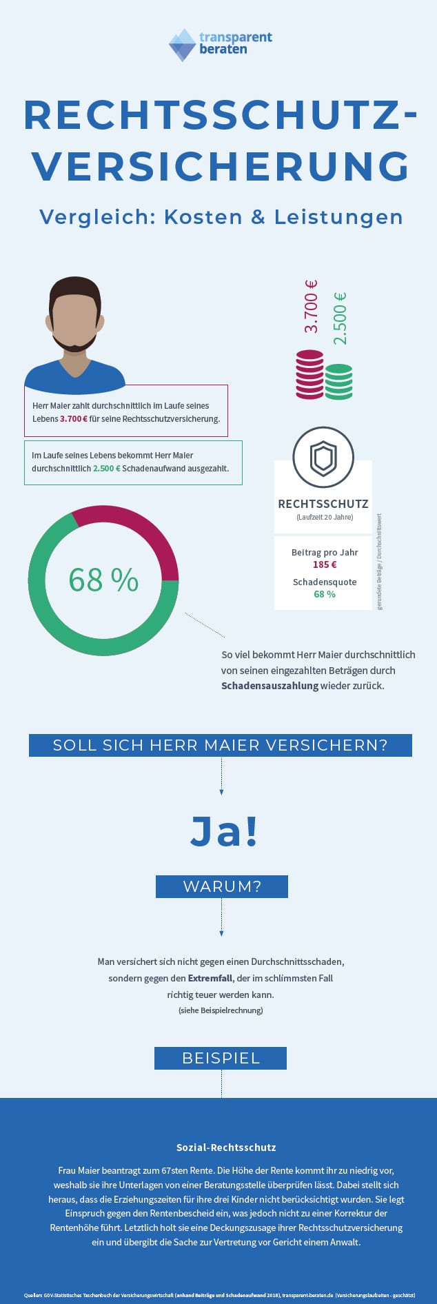 Infografik Rechtsschutzversicherung