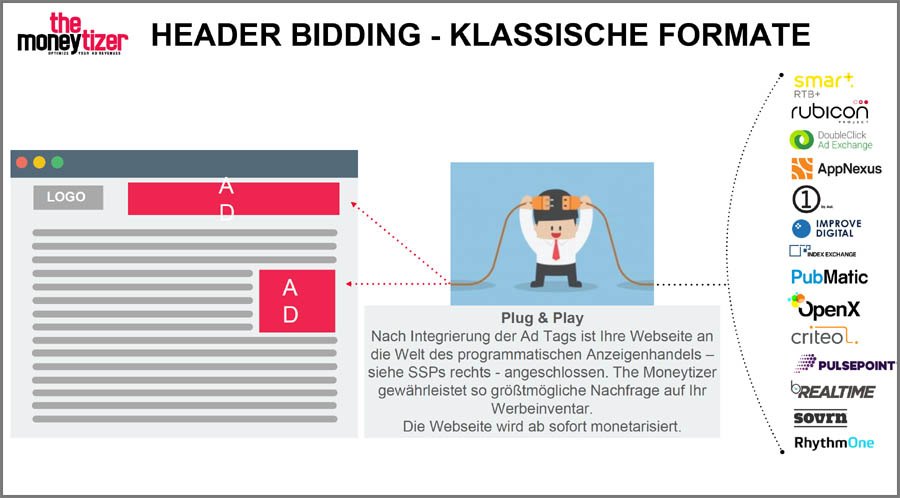 The Moneytizer- HeaderBidding