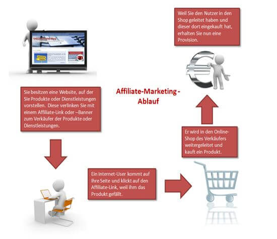 Ablauf Affiliate-Marketing