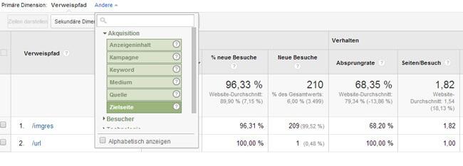 Bilder-SEO mit Google Analytics
