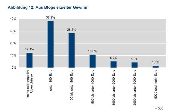 Bloggerstudie - Blogeinnahmen