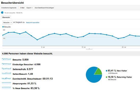 Besucherübersicht Google Analytics