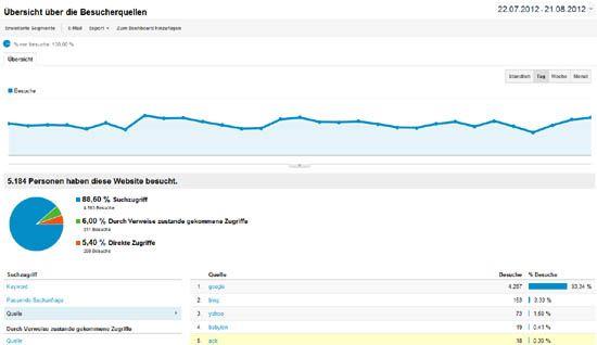 Google Analytics Besucherquellen Übersicht