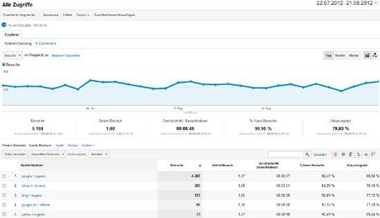 Google Analytics Besucherquellen