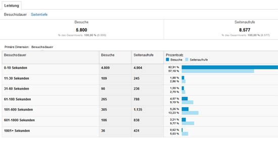 Besucherverhalten Google Analytics