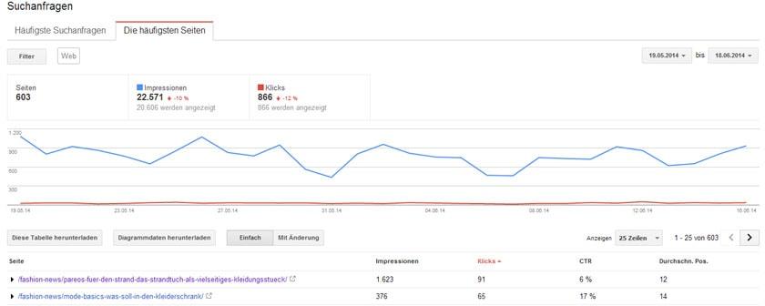 Häufige Seiten - Google Webmaster Tools