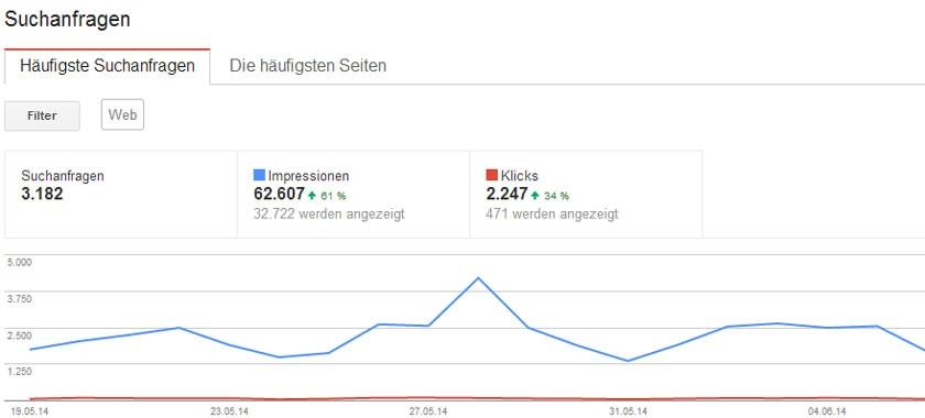 Suchanfragen Google Webmaster Tools