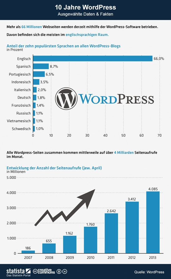 nfografik-wordpress-statistika