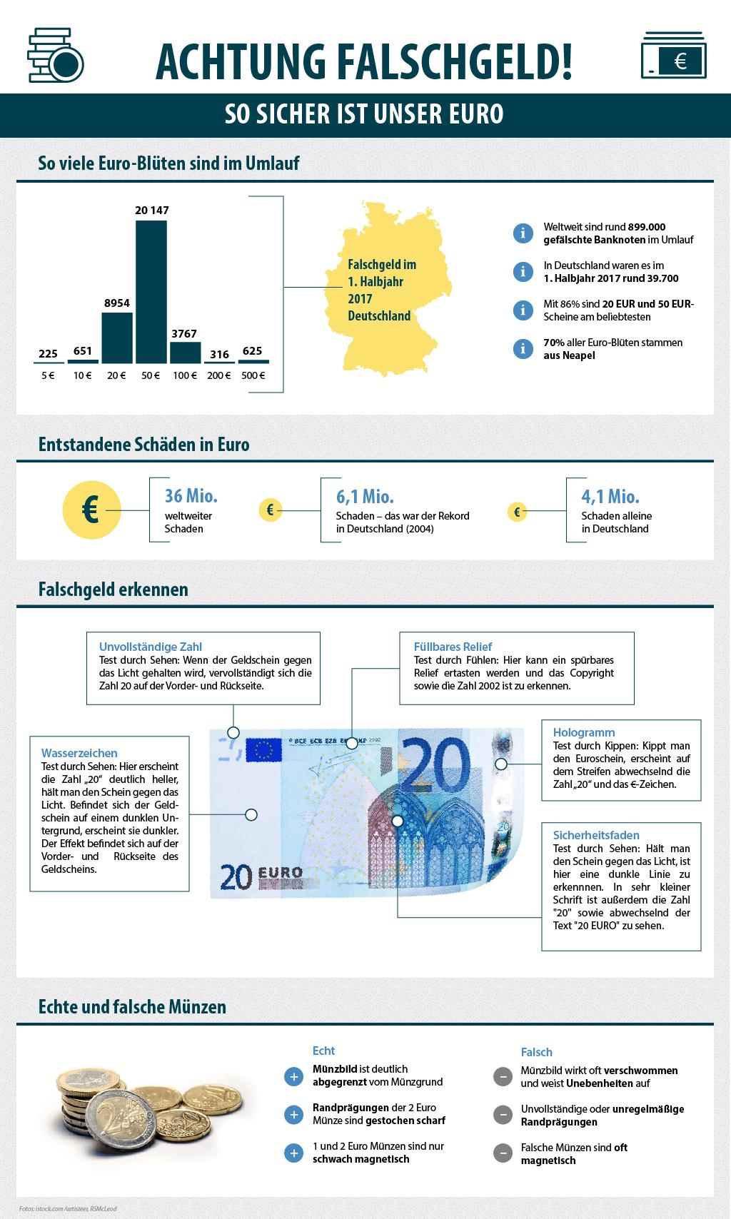 Infografik Falschgeld