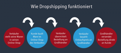 Wie Dropshipping funktioniert